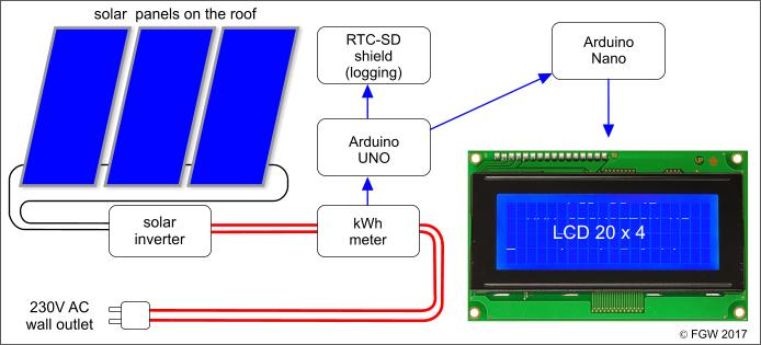 2) Arduino SD shield: bucket brigade logging-displaying solar PV